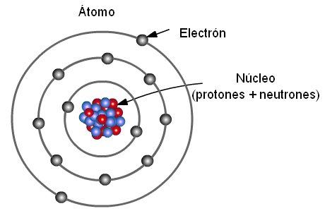 átomo