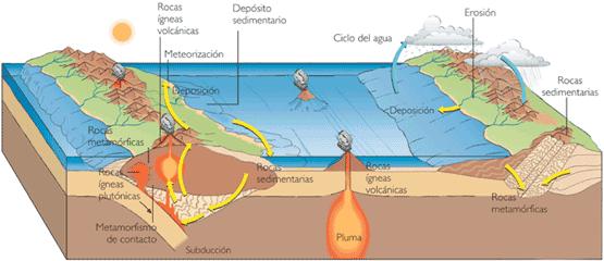 Una roca volcánica al salir a la superficie sufre erosión por el