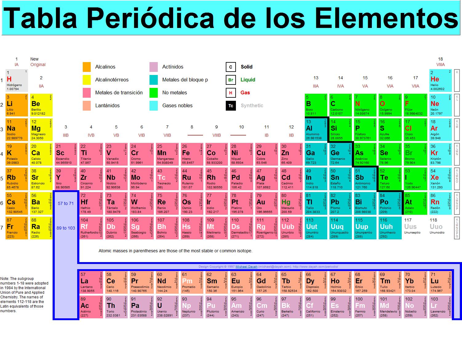 Elementos de la tabla peridica ciencia y educacin taringa elementos de la tabla peridica urtaz Choice Image